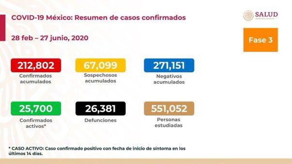 MÉXICO ACUMULA 26 MIL 381 DEFUNCIONES Y REGISTRA 212 MIL CASOS POR COVID-19
