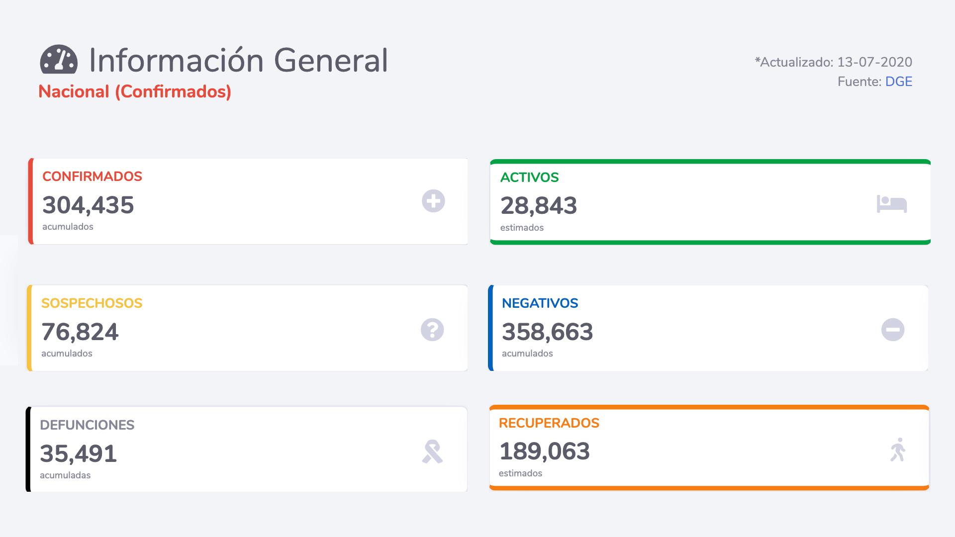 SUMAN 35 MIL 491 MUERTES POR COVID-19 EN MÉXICO Y MÁS DE 300 MIL CONTAGIOS