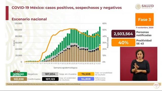 MÉXICO SUMA 94 MIL 808 MUERTES POR COVID-19